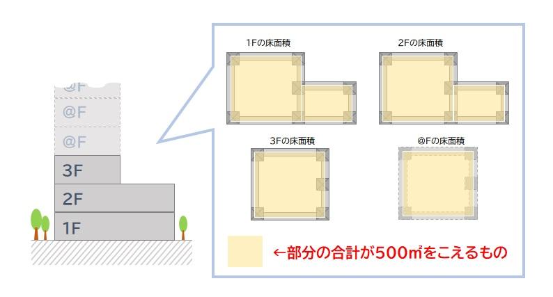 内装制限 3階建て以上で延べ面積が500平米をこえるもの