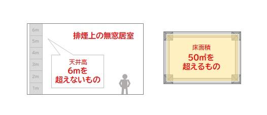 内装制限 床面積が50平米を超える排煙上の無窓居室(天井高が6メートルを超えるものを除く)を有するもの