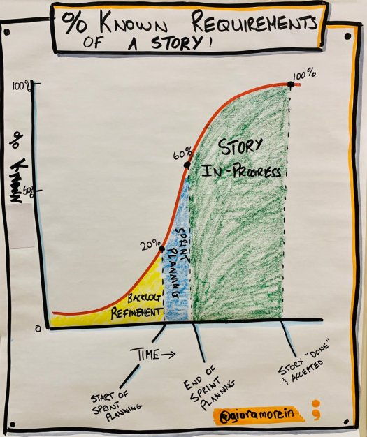 Illustration of how much we know about a user story over time.