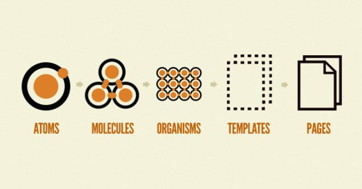 Diagram showing atomic design structure, Atoms, Molecules, Organisms, Templates and Pages