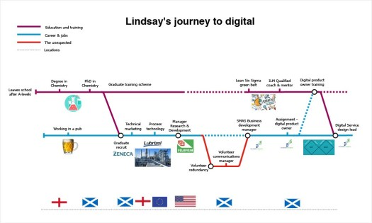 Tube map showing Lindsay's journey to working in digital