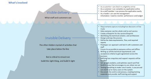 This image shows an iceberg. Above the water line is the line of visible delivery. This is the bit stakeholders care about. Below the water line is all the hard work that goes into designing a good service. The image shows how the visible delivery is a small amount of the work required. A bit like the top of the iceberg often hides what is below.