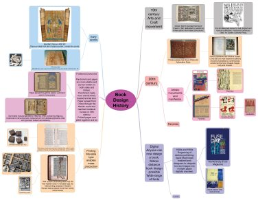 Mindmap of Book Design History