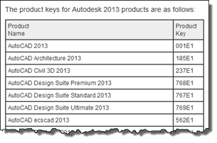 Autodesk Software Product Key List