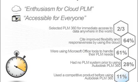 PLM 360 | Innovation Americas Interview