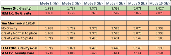 Autodesk Simulation Mechanical Modal Frequency Results comparison chart