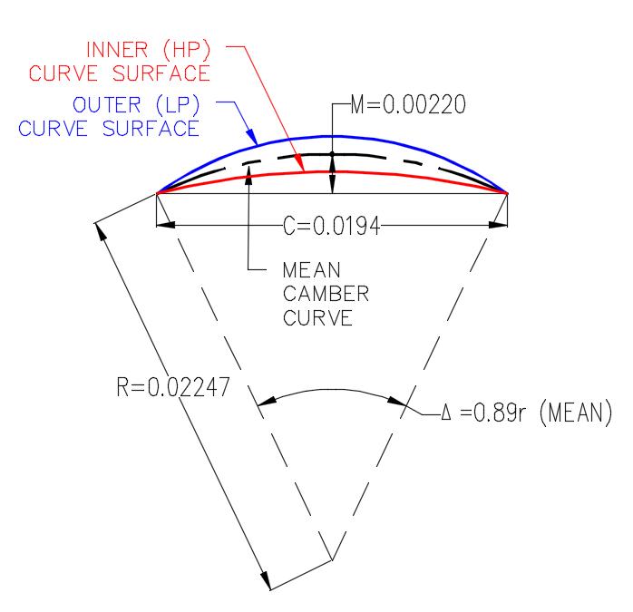 CAD Curve Area Calculations Mid Ordinate