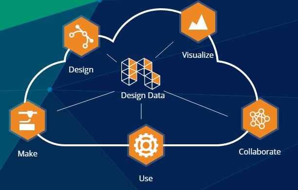Autodesk Forge Platform - Cloud