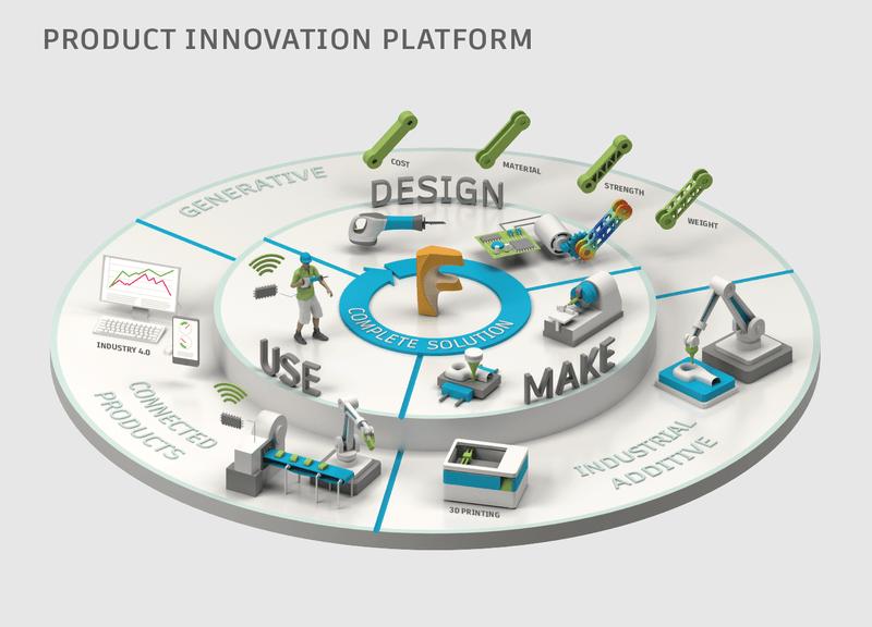Fusion Platform