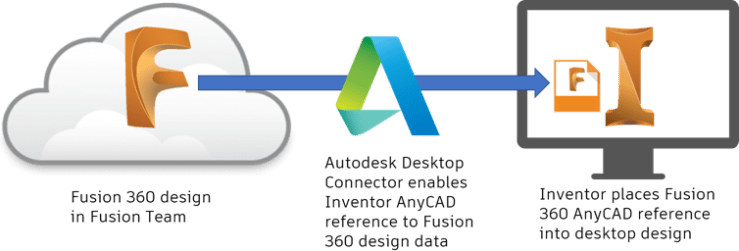 Fusion to Team to Inventor