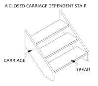 Construction of Stairs for the Stage: 1 | designandtechtheatre