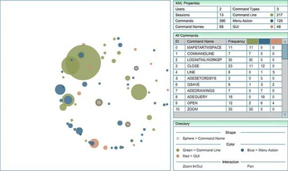 AutoCAD Map3D 2009 Command Clustering Analysis