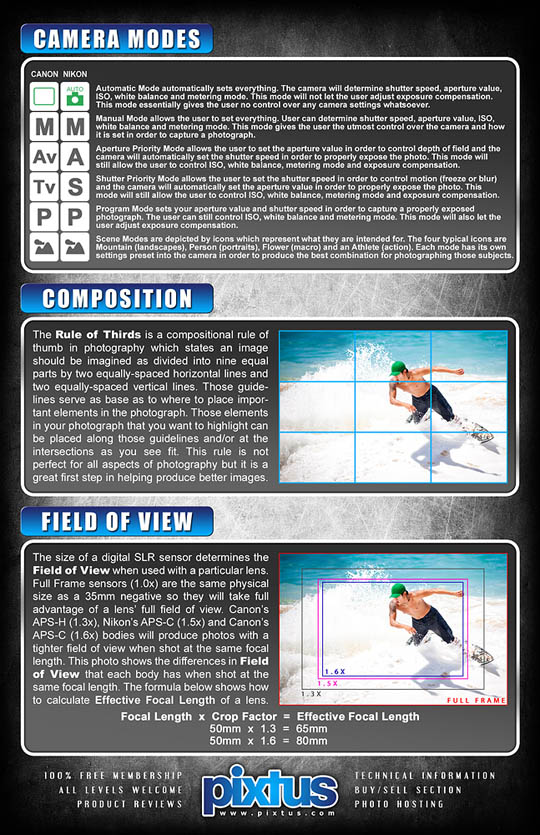 22 Extremely Useful and Handy Photography Cheat Sheets