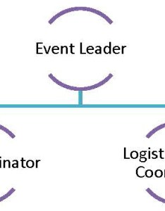 Event planning org chart to post also how plan  local can do good  rh designbuildeat wordpress