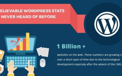 22 Stats Showing Why WordPress Should Power Your Business Website