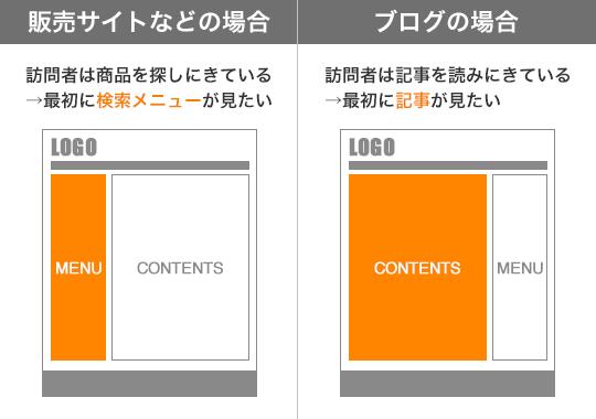販売サイト/ブログ
