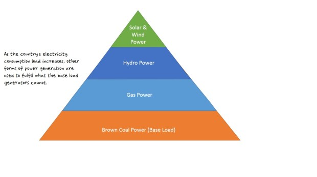 Electrical Pyramid