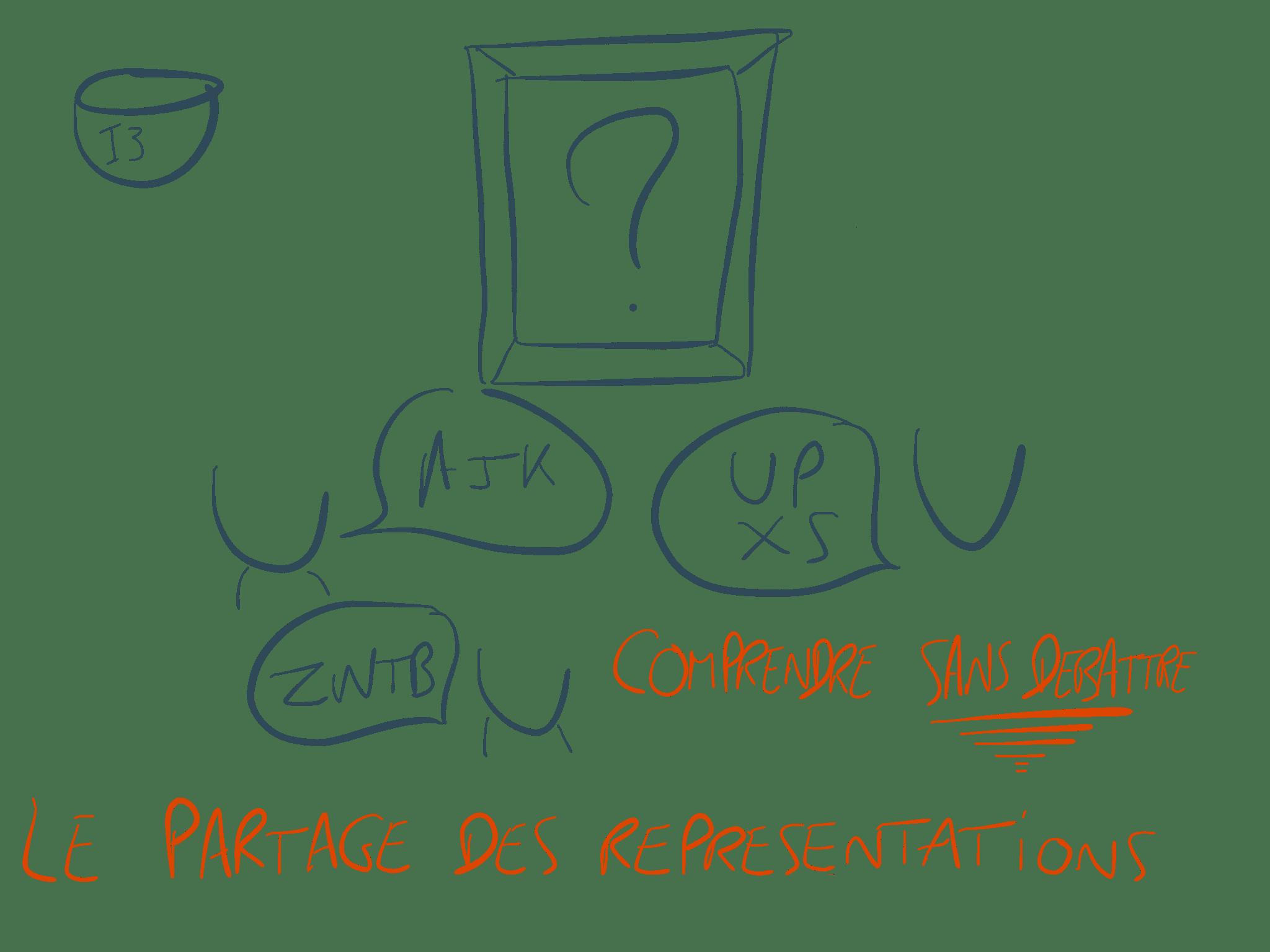 I3 – Le partage des représentations