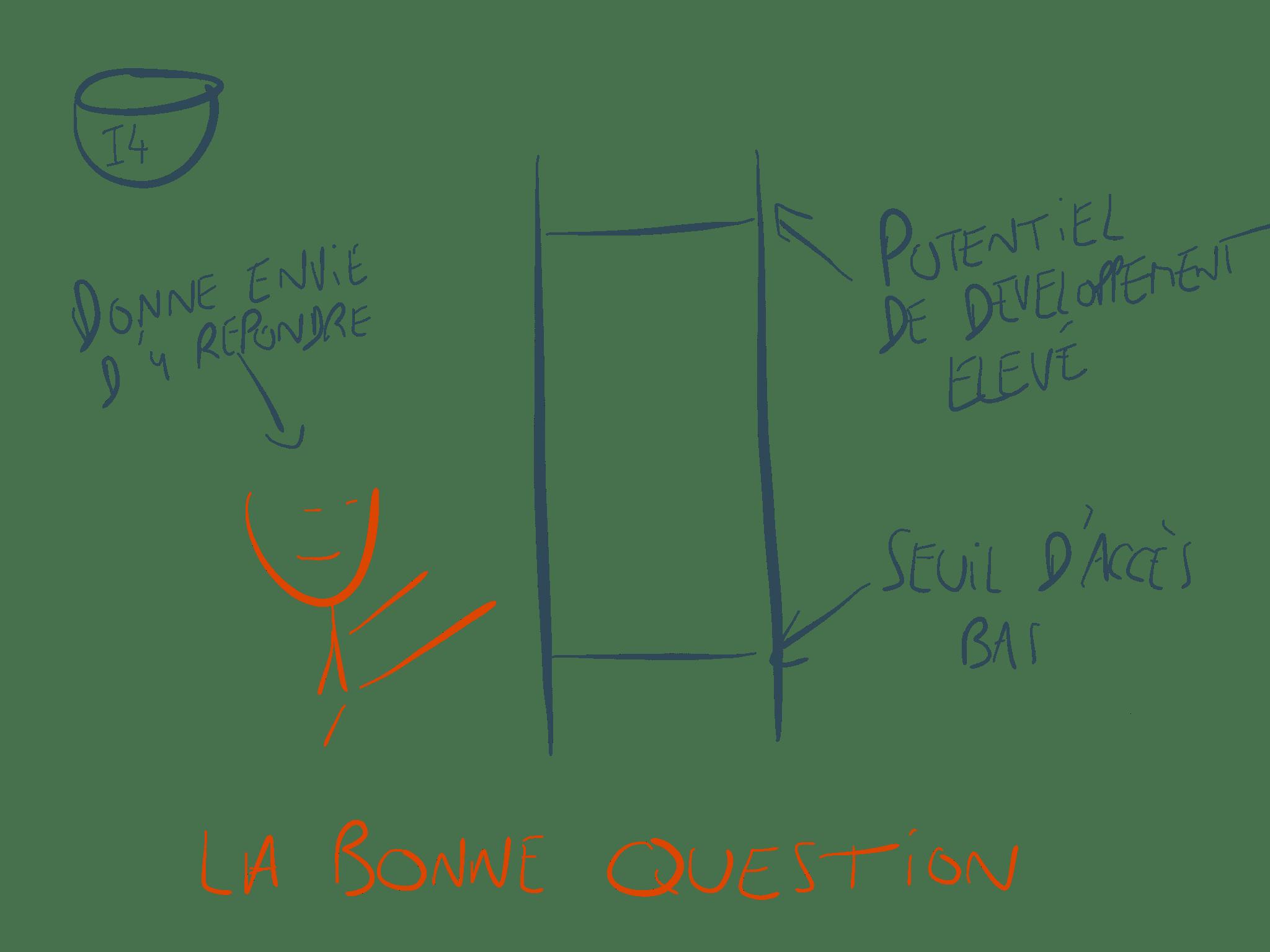 I4 – La bonne question