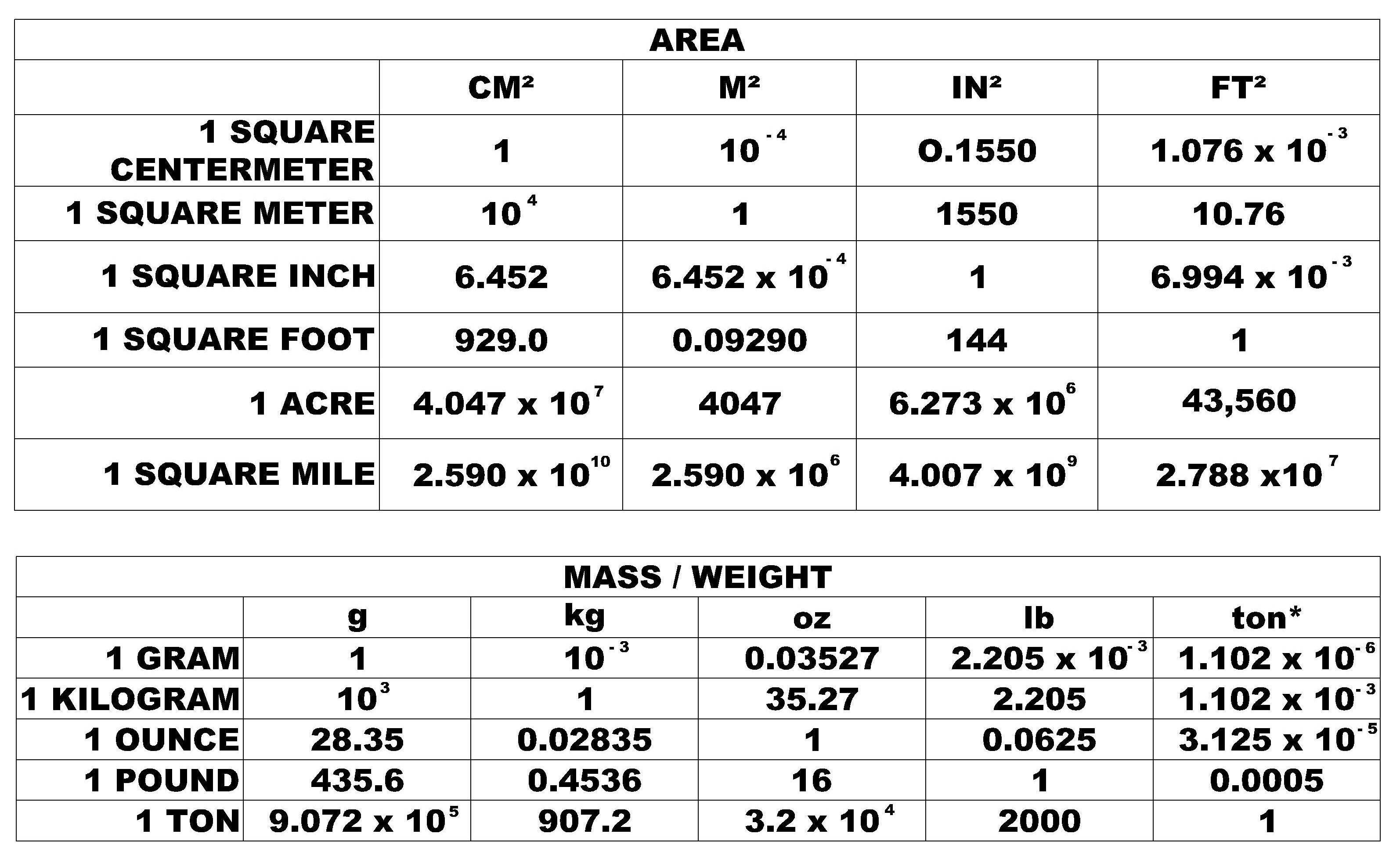 Weight Conversion Chart Weight Conversion Chart Weight
