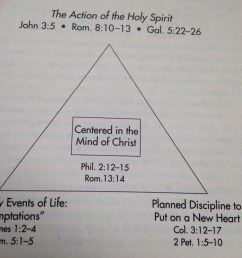 transformation of christ diagram [ 1632 x 1224 Pixel ]