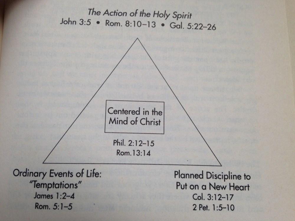 medium resolution of transformation of christ diagram