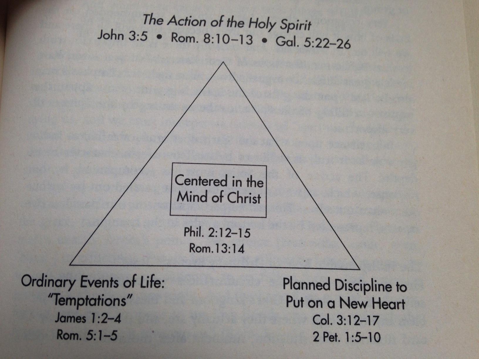 hight resolution of transformation of christ diagram
