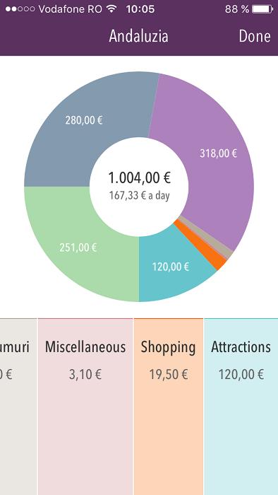 Costuri calatorie Andaluzia