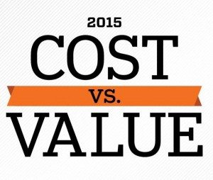 Remodeling Cost Vs Value