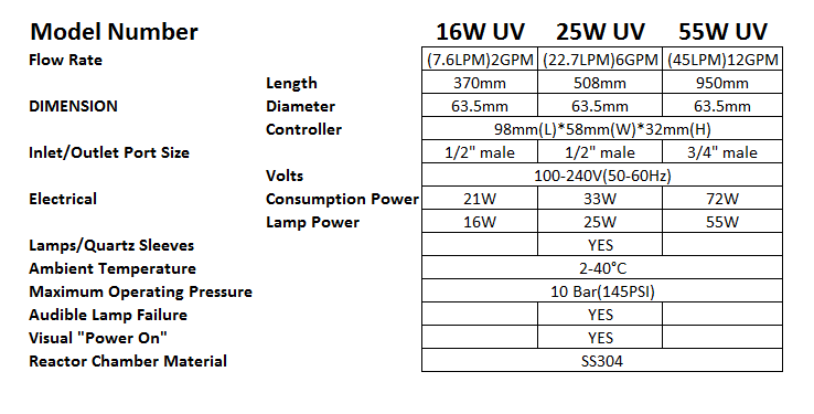 uv light specifications