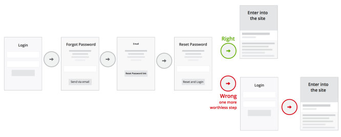 forgot-password-ux