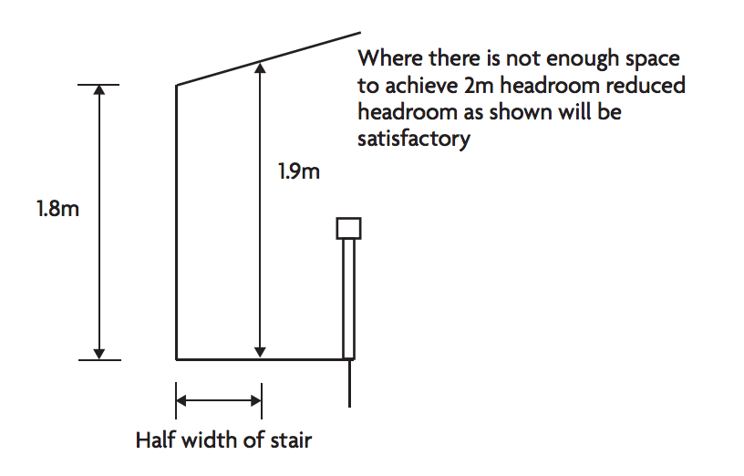 What is the average and minimum ceiling height in a house  Design for Me