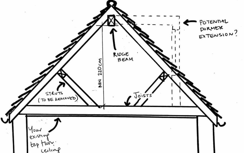 What is the average and minimum ceiling height in a house
