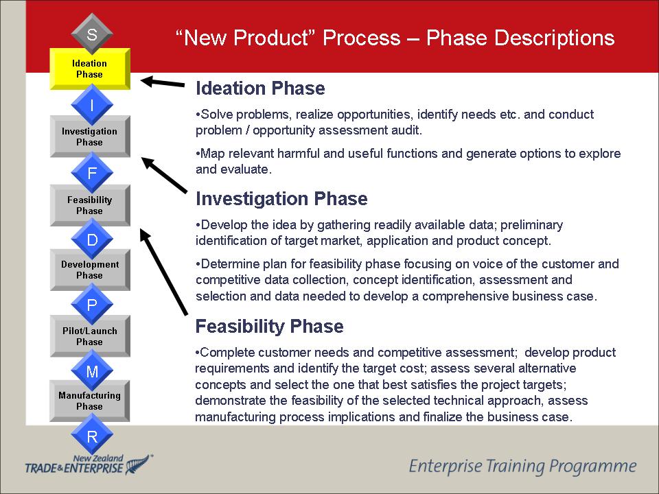 Prod Dev  Design For Innovation