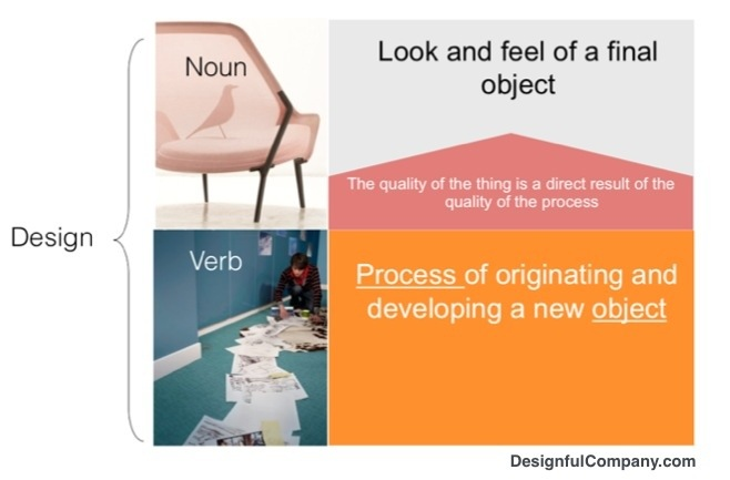 Design as a noun, design as a verb