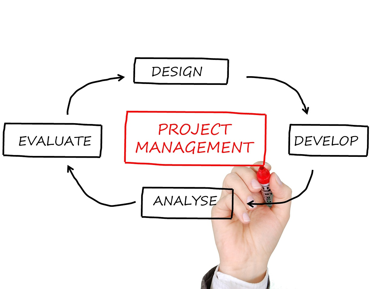 Project Manager Duties Responsibilities Project Manager Designing Buildings Wiki