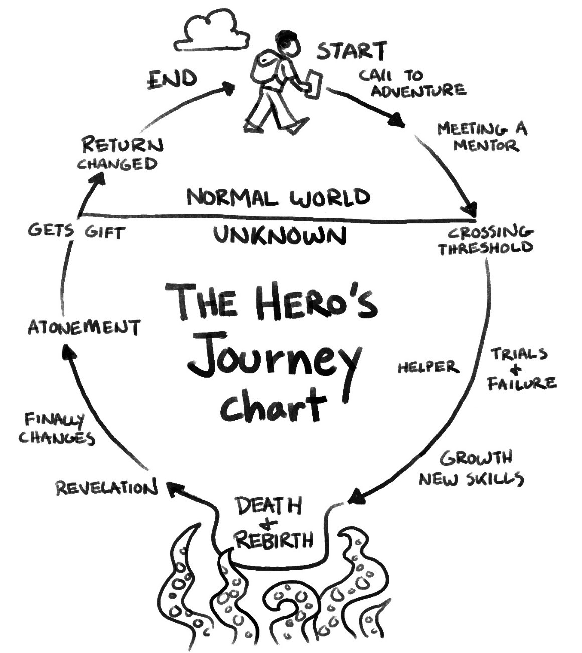 The Entrepreneurial Journey as a Hero's Journey