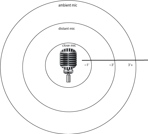 Auditory Perspective: Putting The Audience In The Scene