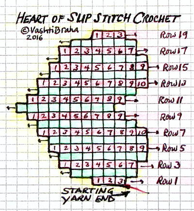 Slip stitch crochet hearts free pattern designing vashti slip stitch hearts free pattern charted diagram each square is a stitch right side ccuart Images