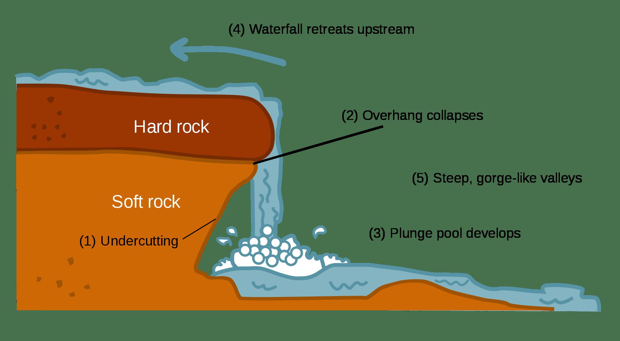 waterfall model diagram shopping cart class svg download