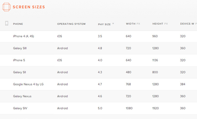 screen sizes responsive design width devices webapp reference
