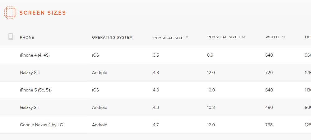 Screen Sizes webapp offers a Table of all Device Dimensions