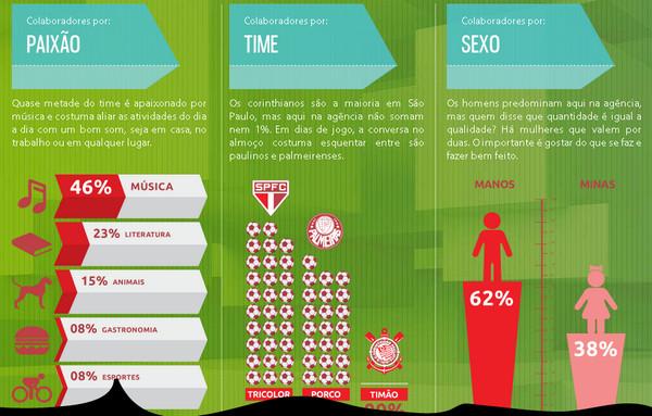 Infographics And Statistics In Website Design Designmodo
