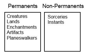 permanents-nonpermanents