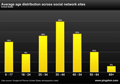 Ages of Social Network Users