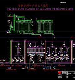 additional screenshots processing plant dwg  [ 1123 x 794 Pixel ]