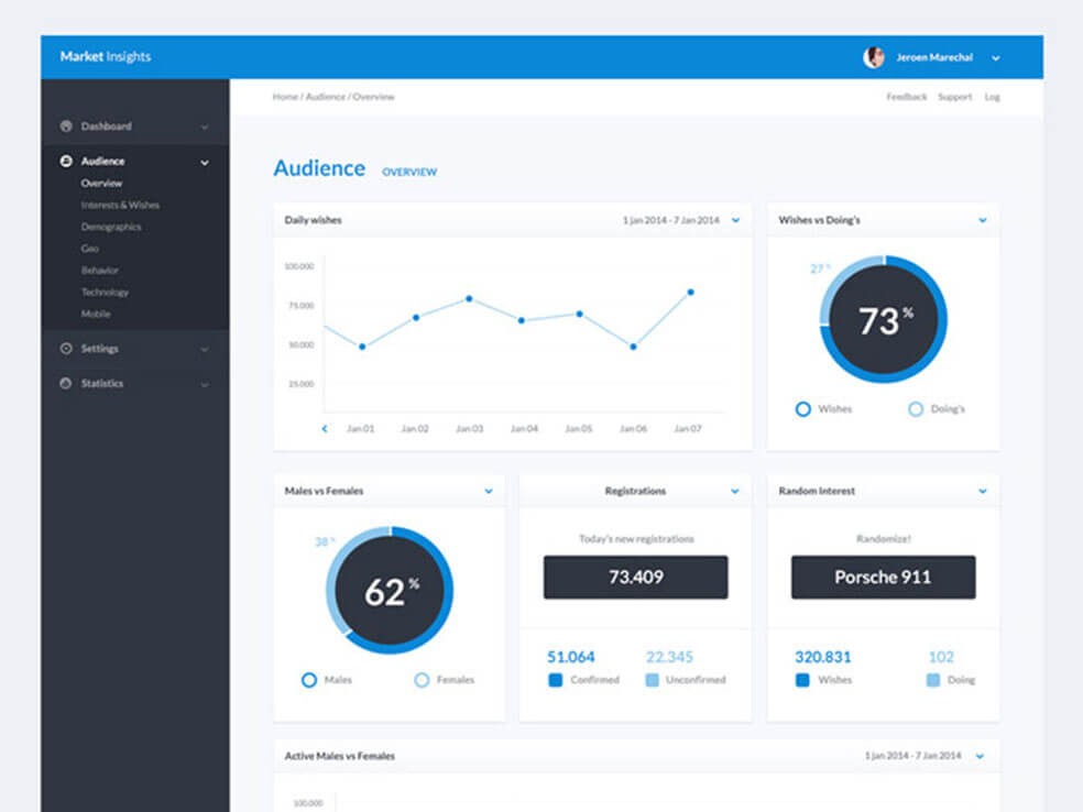 Responsive Creative Dashboard Design