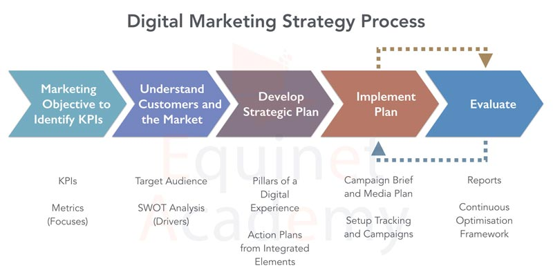 Digital-Marketing-Strategy-Process