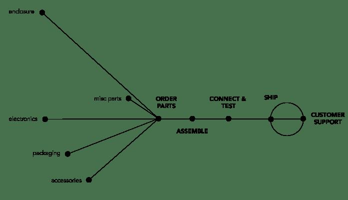 gnl_process_blog