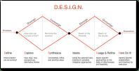 Go Deeper  Design Thinking Denver